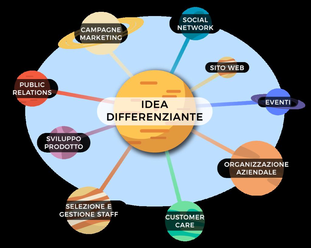 L'idea differenziante è cardine nel brand positioning, ad essa fanno riferimento tutti gli strumenti di messa a terra della strategia.