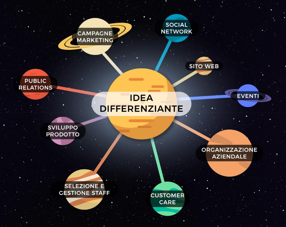 Il sistema orbitale degli asset del business costruiti in funzione dell'idea differenziante del brand.